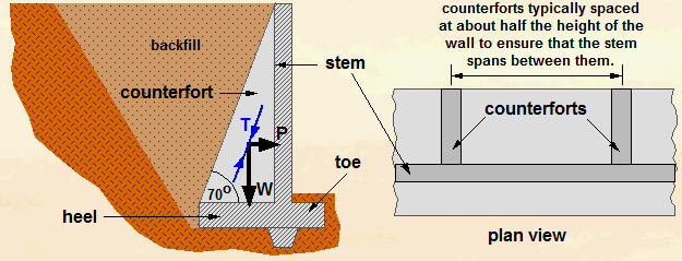 counterfort-retaining-wall.png
